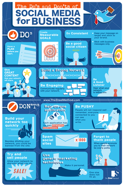 Do's and Don'ts of Social Media for Business (gefunden bei http://www.thesteelmethod.com/b2bdodont.html)